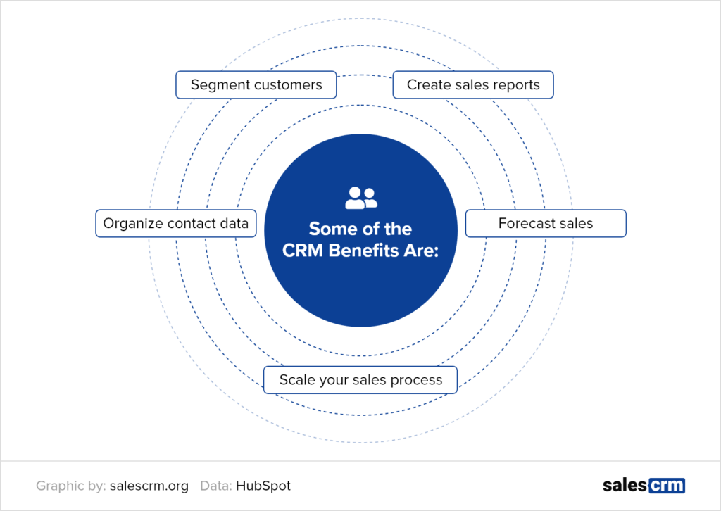 Benefits of CRMs